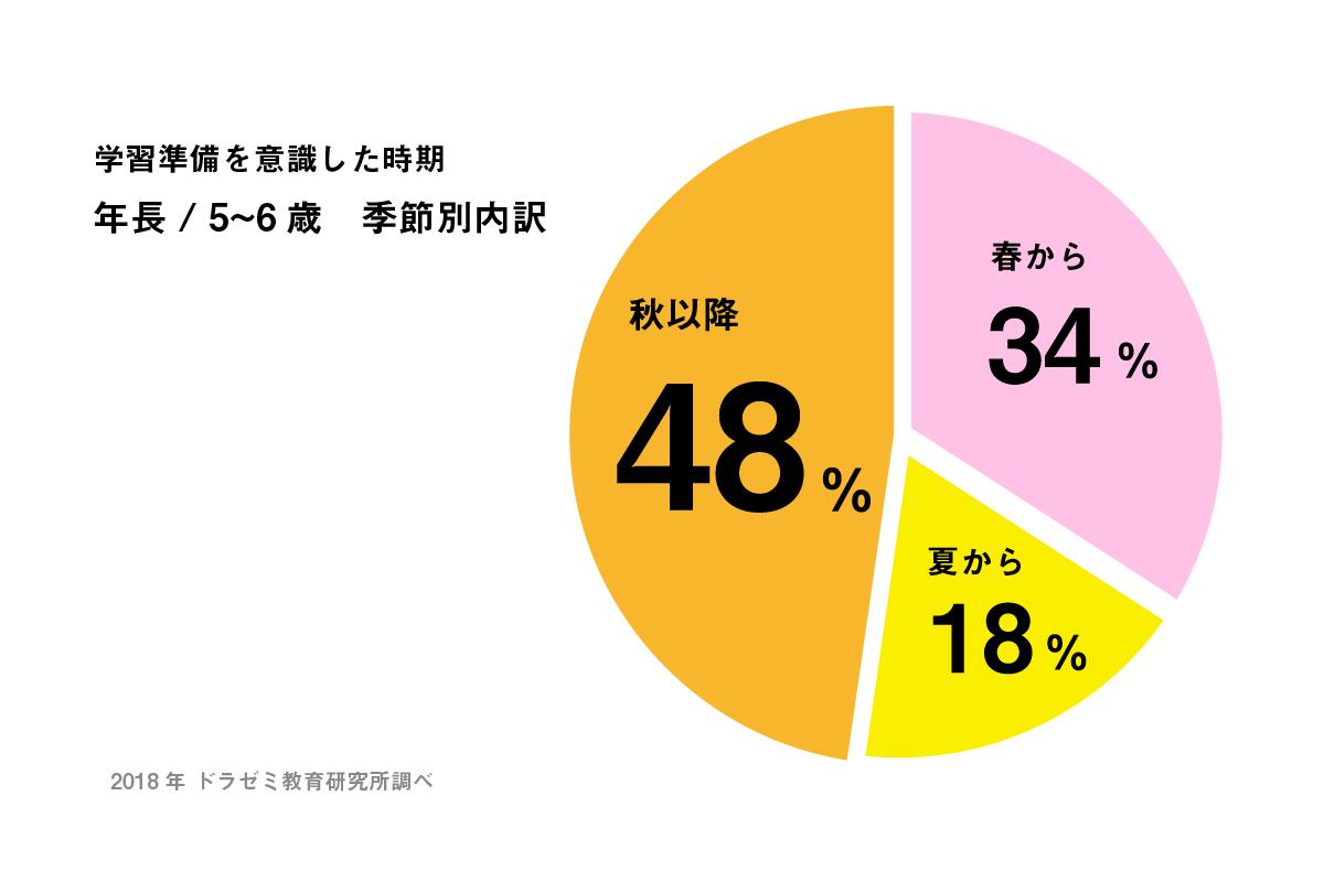 年長季節別グラフ
